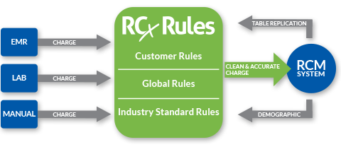 rev-cycle-chart.png