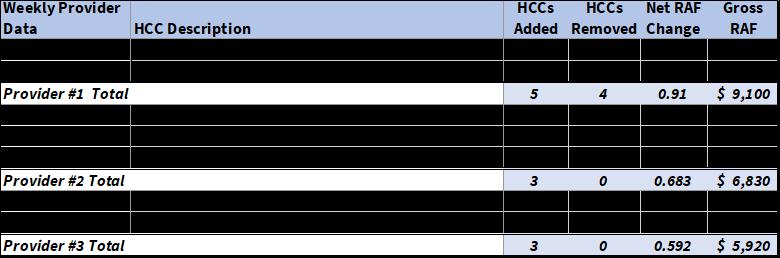 Add_Remove_Report_HCC_Analytics