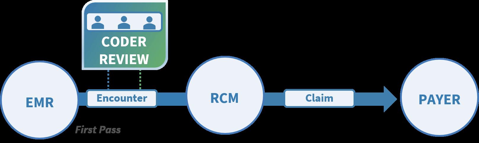 Concurrent_Review_Process
