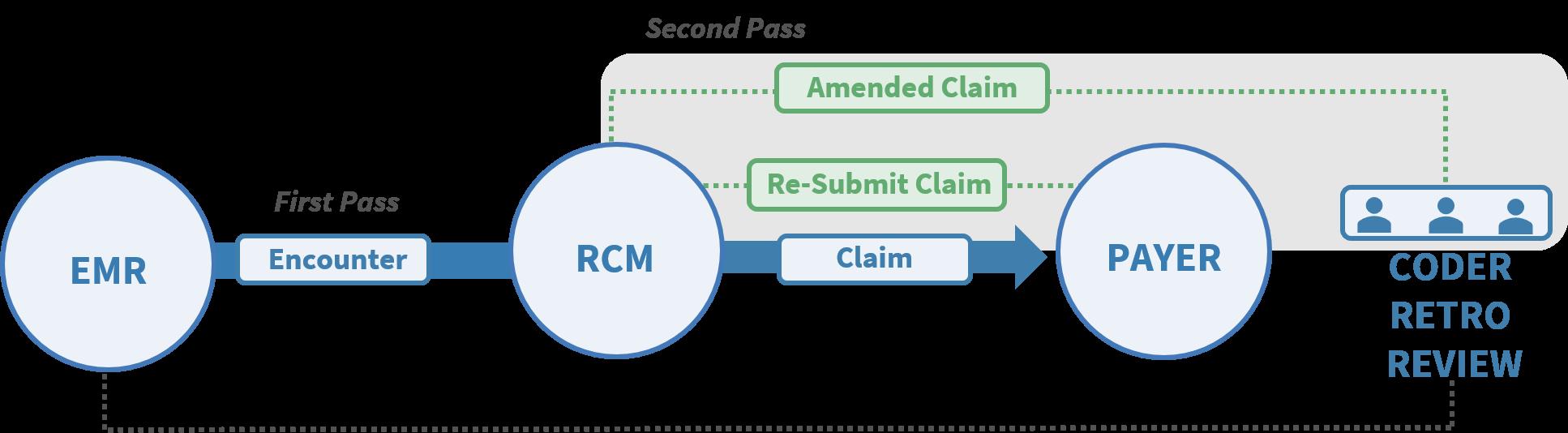 Retrospective_Review_Process