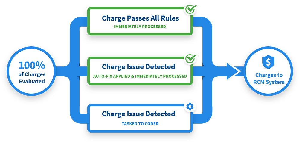 revenue cycle rules engine