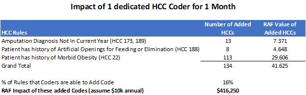 HCC Coding return on investment