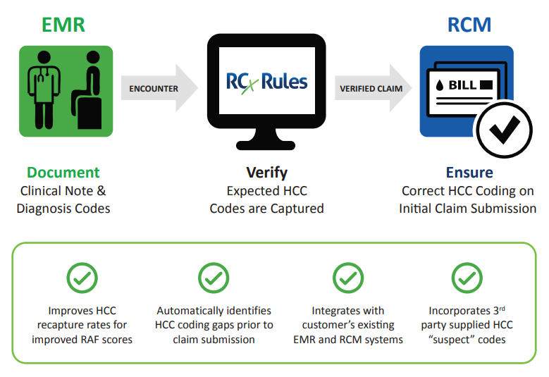 RCxRules HCC Coding Rules Engine Overview