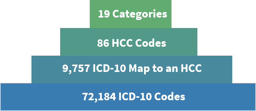 Value-Based Reimbursement, Risk Adjustment & HCC Coding: What You Need to Know